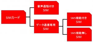 sim-kind